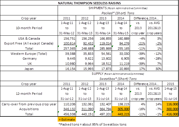 Cal Raisins Graph 25.6.15
